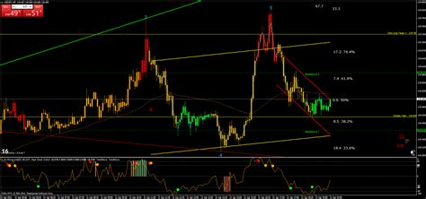 Price Action Momentum Wave - Forex Strategies - Forex