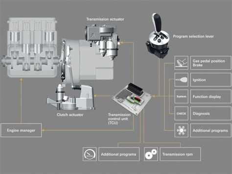 Automated Manual Transmission - ZF